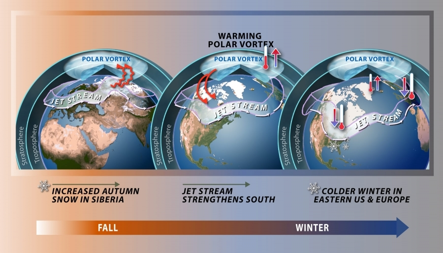 Cold Weather May be on the Way!